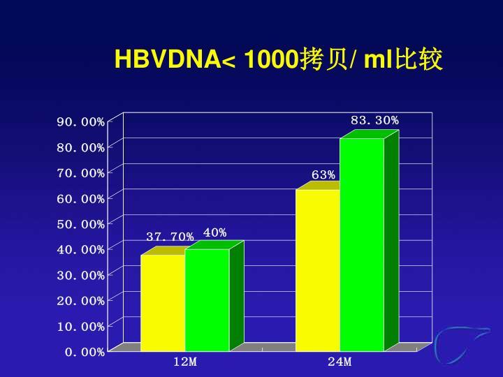 HBVDNA< 1000