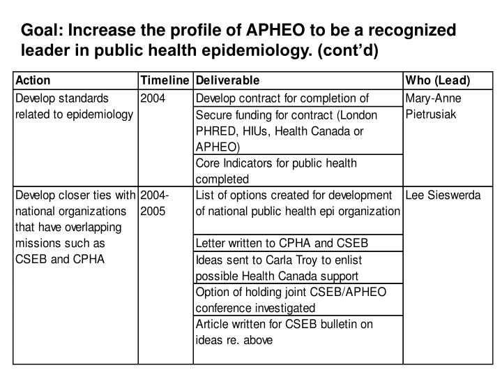 Goal: Increase the profile of APHEO to be a recognized leader in public health epidemiology. (contd)