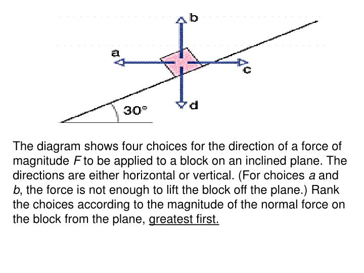 The diagram shows four choices for the direction of a force of magnitude