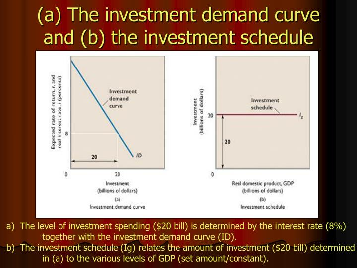 (a) The investment demand curve and (b) the investment schedule