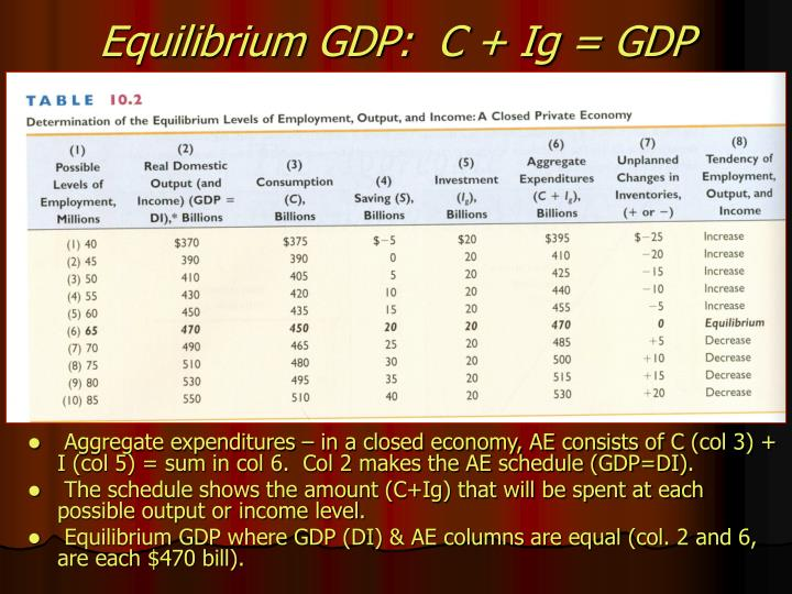 Equilibrium GDP:  C + Ig = GDP