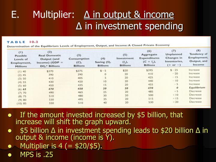 E.Multiplier: