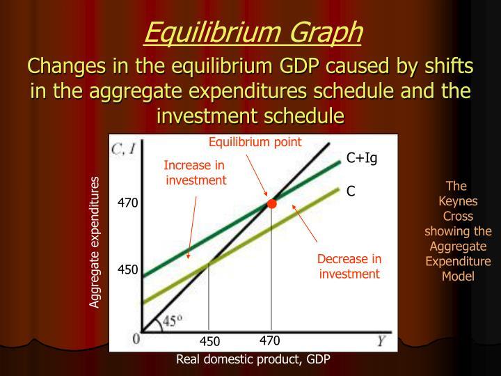 Equilibrium Graph