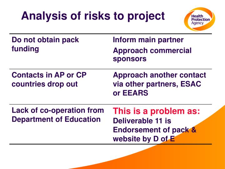 Analysis of risks to project