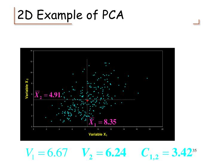 2D Example of PCA