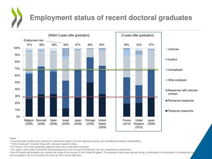 Employment status of recent doctoral graduates