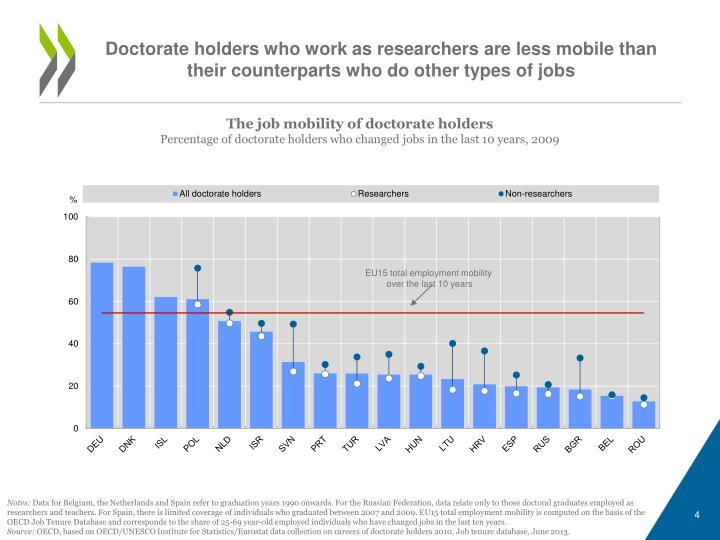 Doctorate holders who work as researchers are less mobile than their counterparts who do other types of jobs