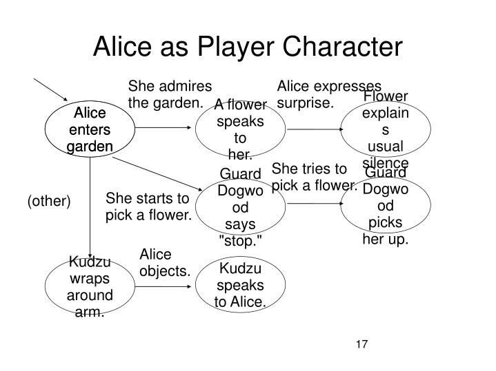 Alice as Player Character