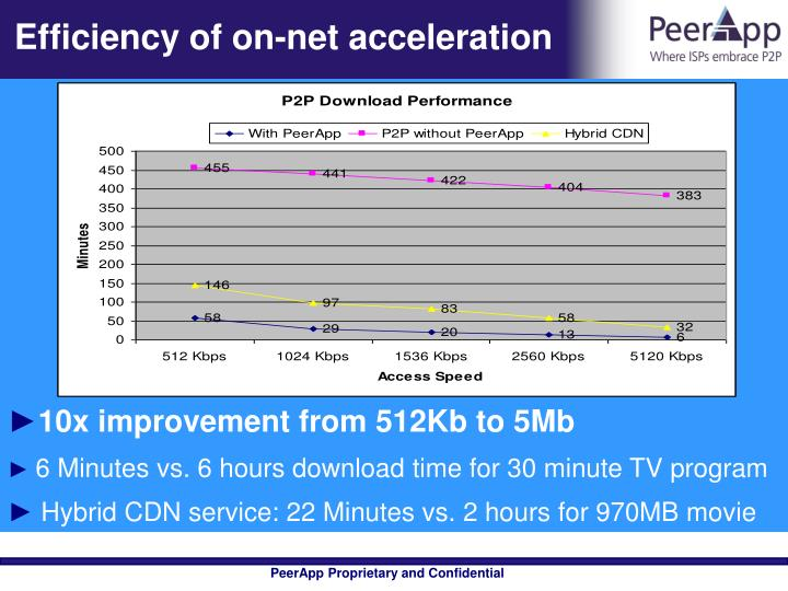 Efficiency of on net acceleration