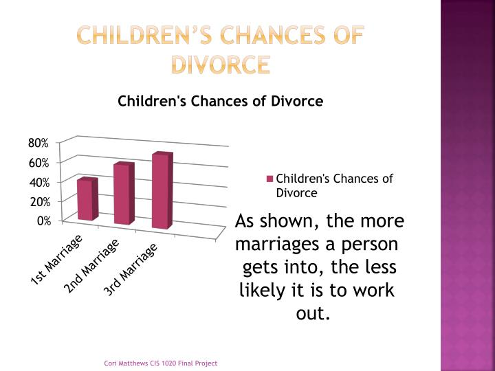 Children's Chances of