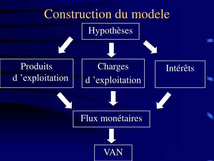 Construction du modele