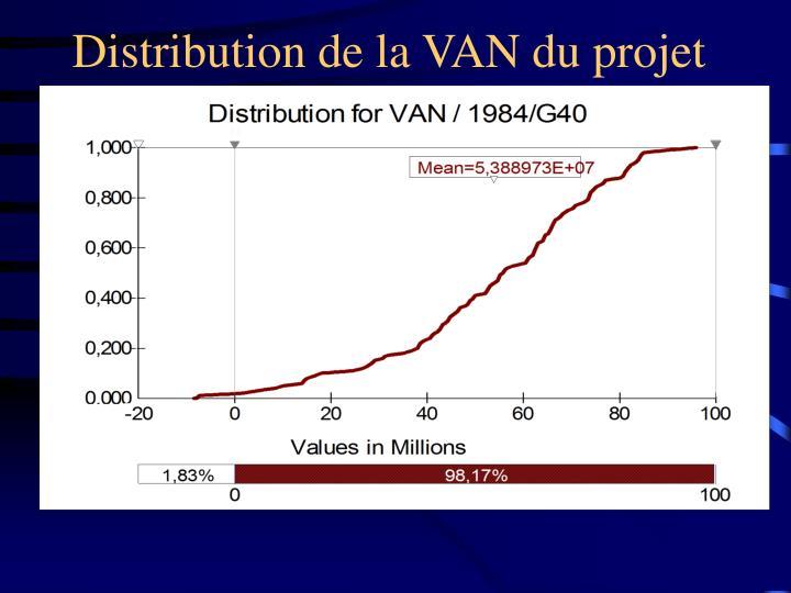Distribution de la VAN du projet