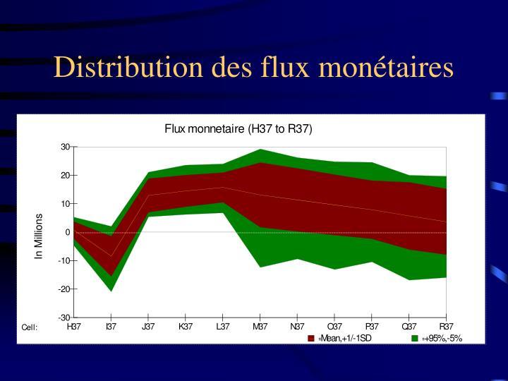 Distribution des flux monétaires