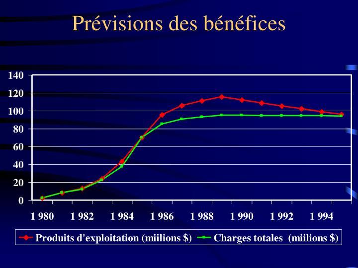 Prévisions des bénéfices