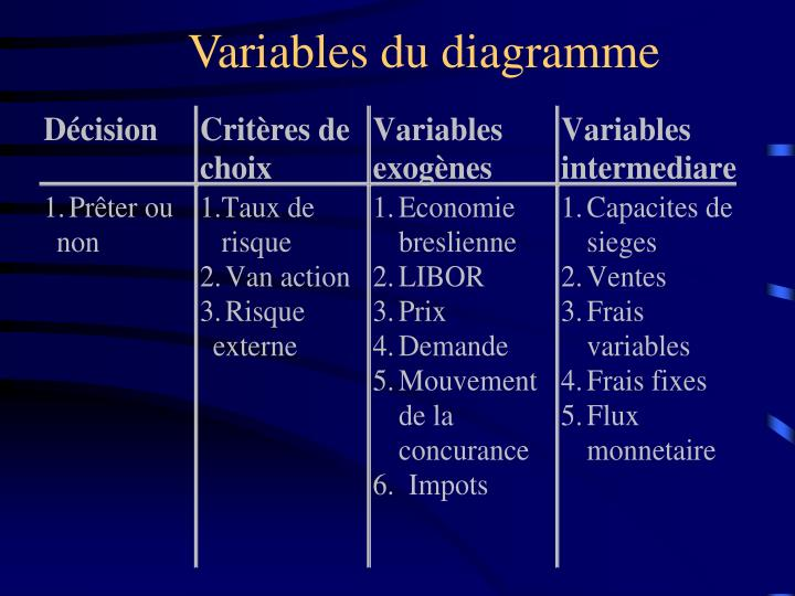 Variables du diagramme