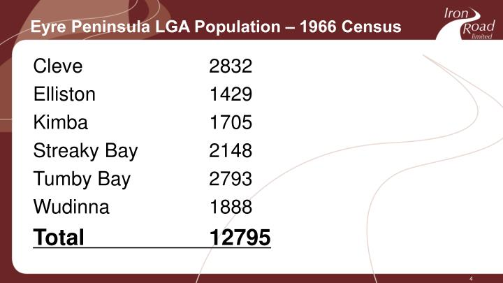 Eyre Peninsula LGA Population – 1966 Census