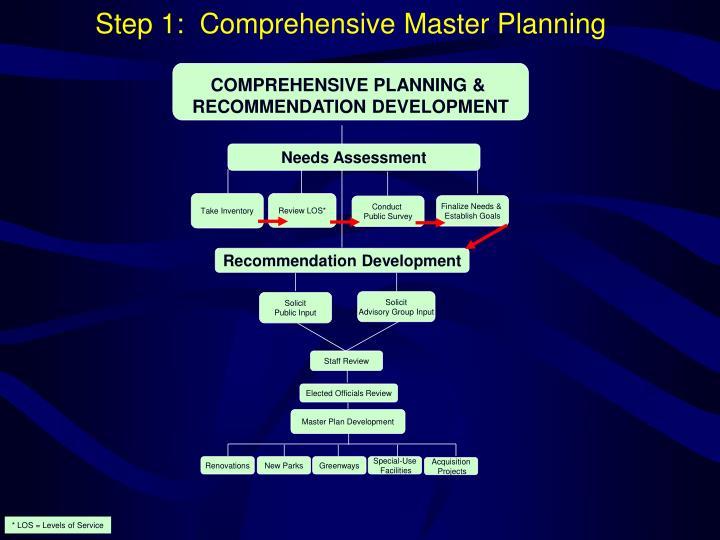 COMPREHENSIVE PLANNING &