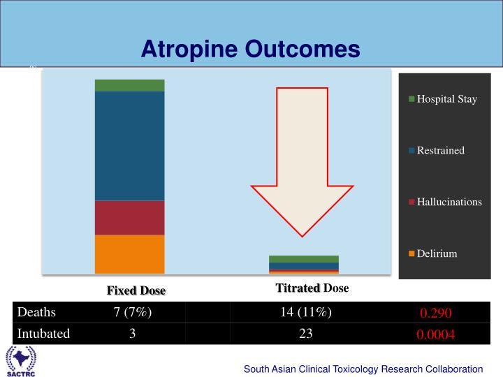 Atropine Outcomes