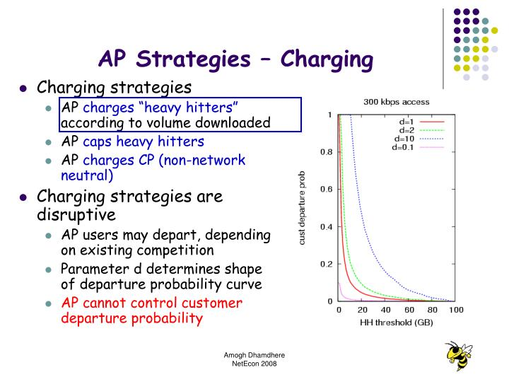 AP Strategies – Charging