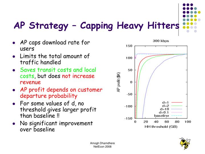AP Strategy – Capping Heavy Hitters