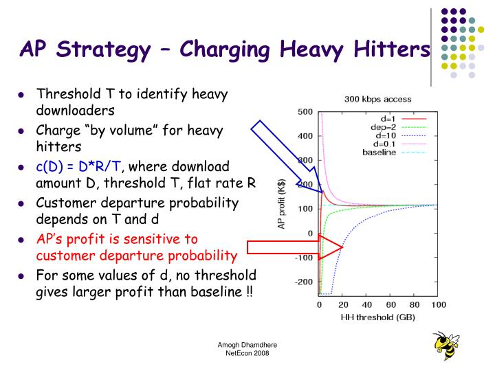 AP Strategy – Charging Heavy Hitters