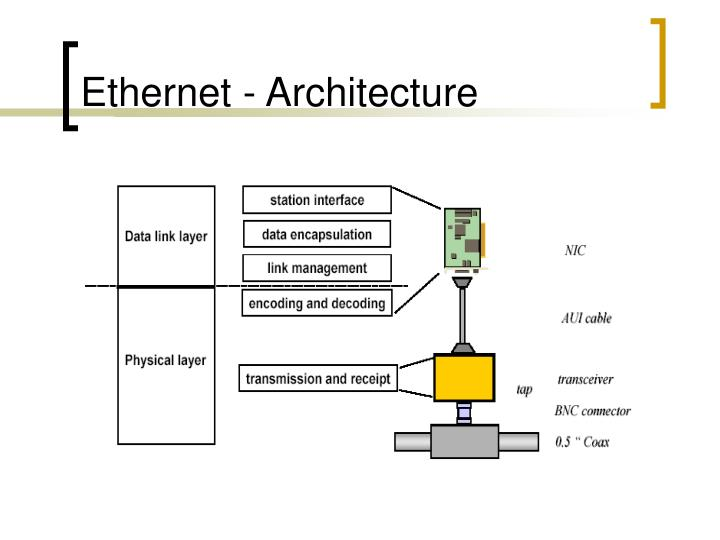 Ethernet - Architecture