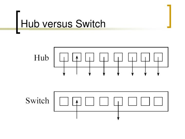 Hub versus Switch