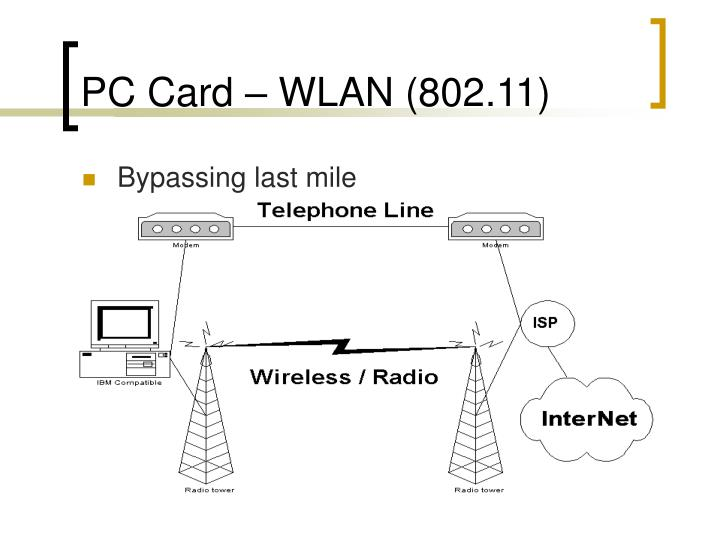 PC Card – WLAN (802.11)