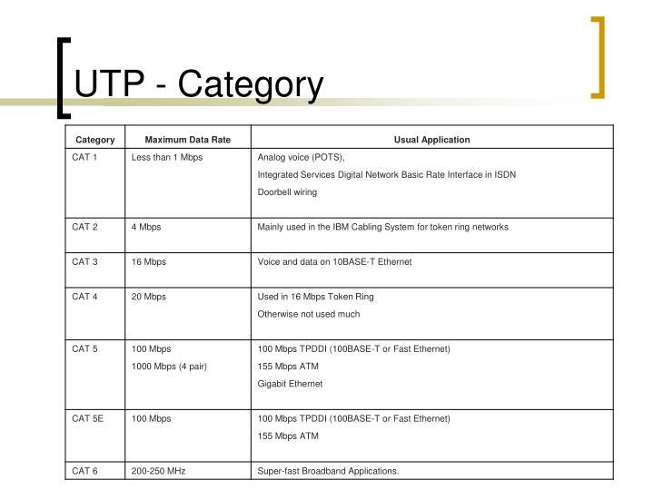 UTP - Category