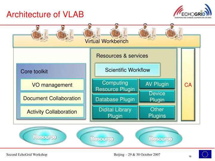 Architecture of VLAB