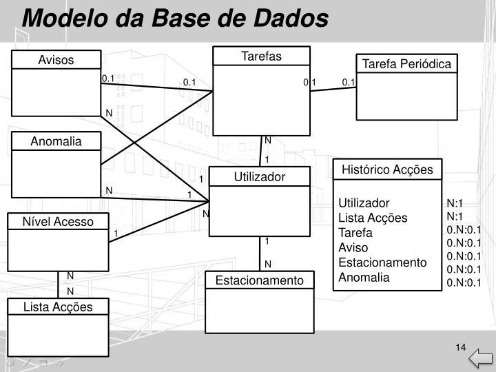 Modelo da Base de Dados