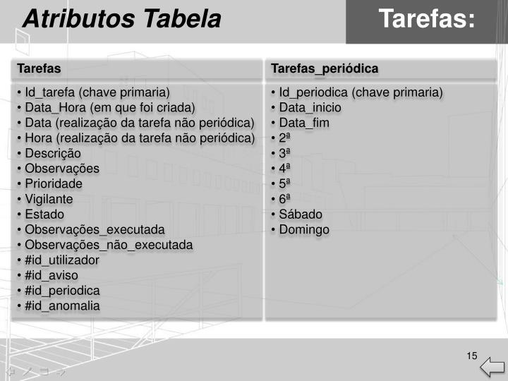 Atributos Tabela