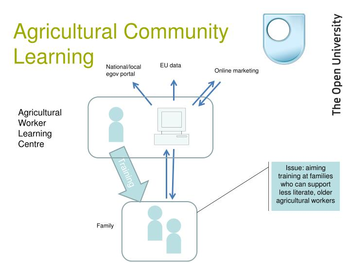 Agricultural Community