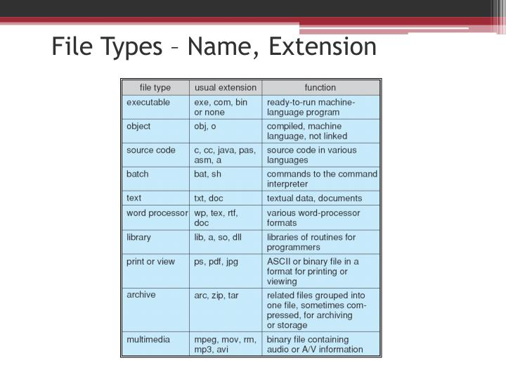 File Types – Name, Extension