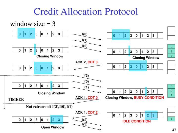 Credit Allocation Protocol