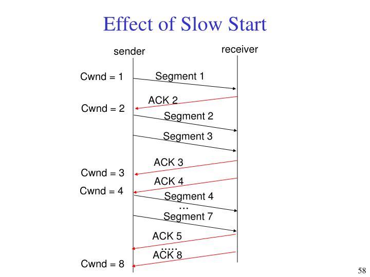 Effect of Slow Start