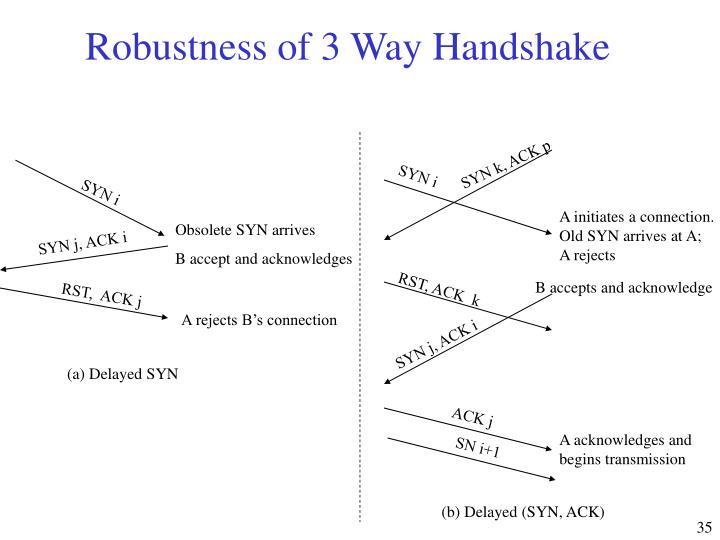 Robustness of 3 Way Handshake