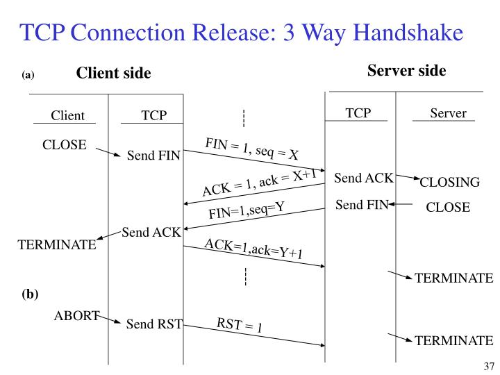 TCP Connection Release: 3 Way Handshake