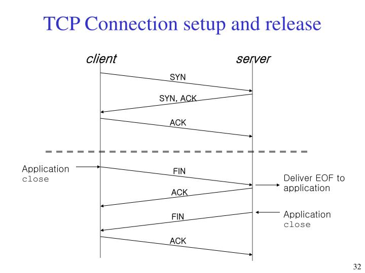 TCP Connection setup and release