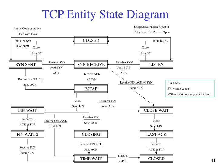TCP Entity State Diagram