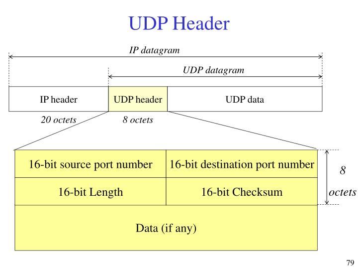 16-bit source port number