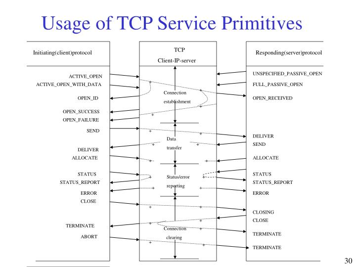 Usage of TCP Service Primitives