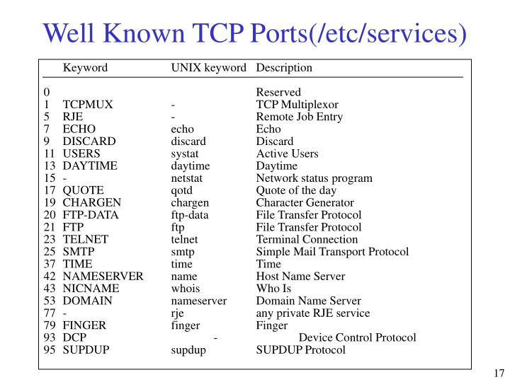 Well Known TCP Ports(/etc/services)