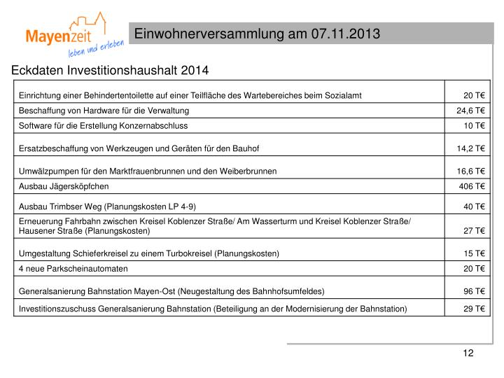 Eckdaten Investitionshaushalt 2014