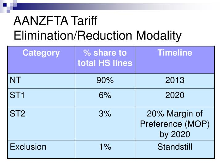 AANZFTA Tariff Elimination/Reduction Modality