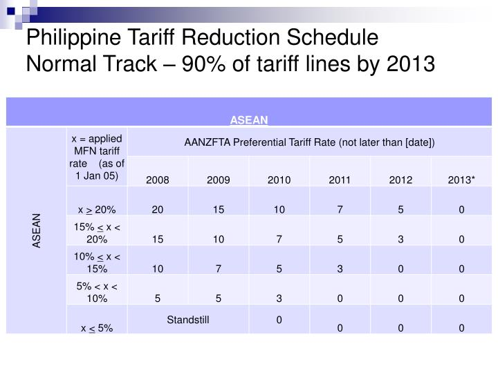 Philippine Tariff Reduction Schedule