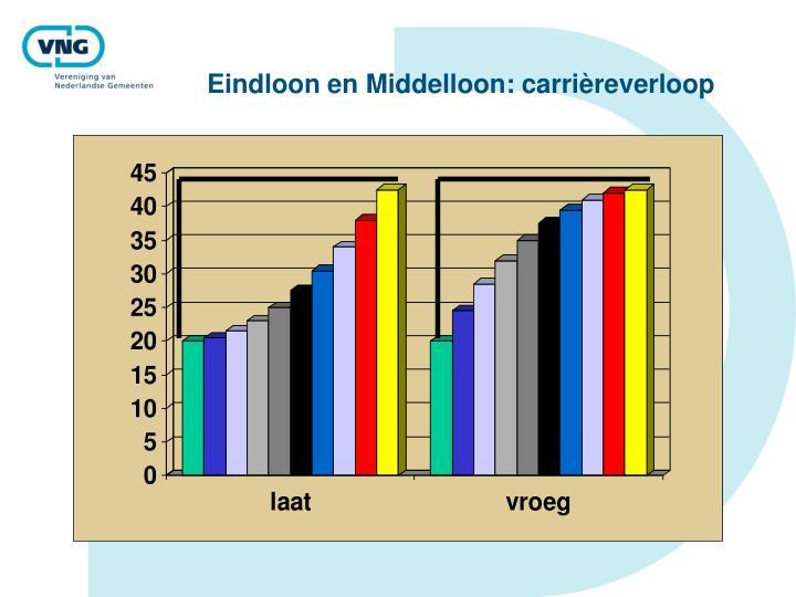 Eindloon en Middelloon: carrièreverloop