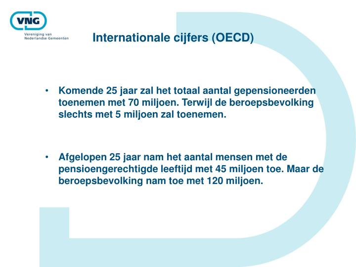 Internationale cijfers (OECD)