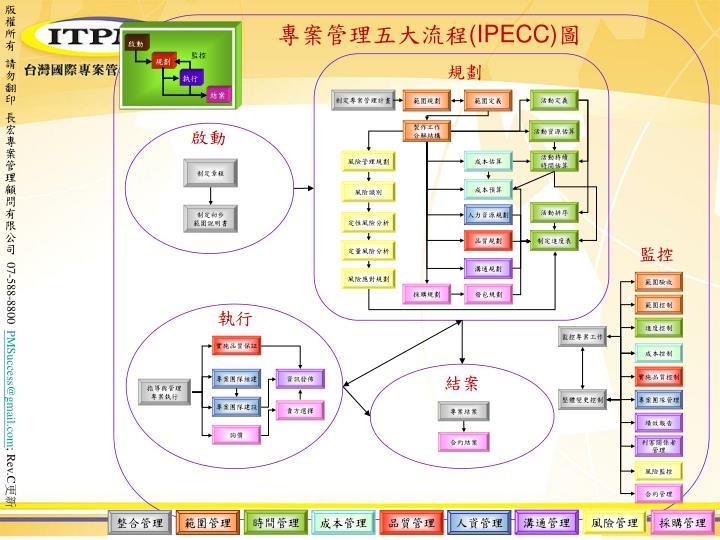 版權所有 請勿翻印 長宏專案管理顧問有限公司