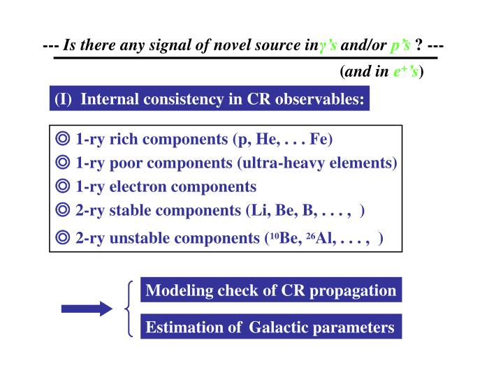 Modeling check of CR propagation